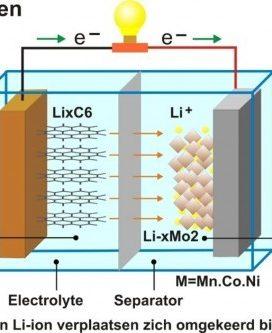 lithium-ion-accu-opladen