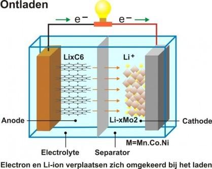 Lithium Ion Batterij Firepro Benelux